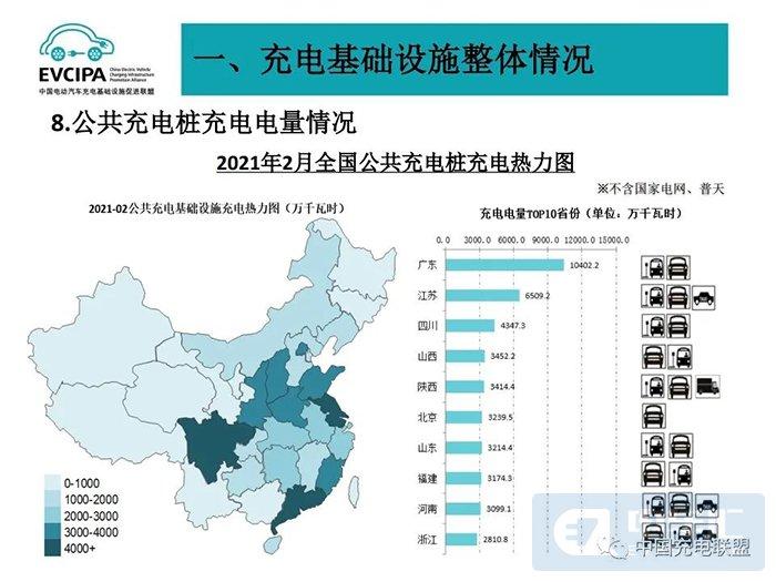 中国电动充电基础设施促进联盟发布2021年2月充电桩运营数据