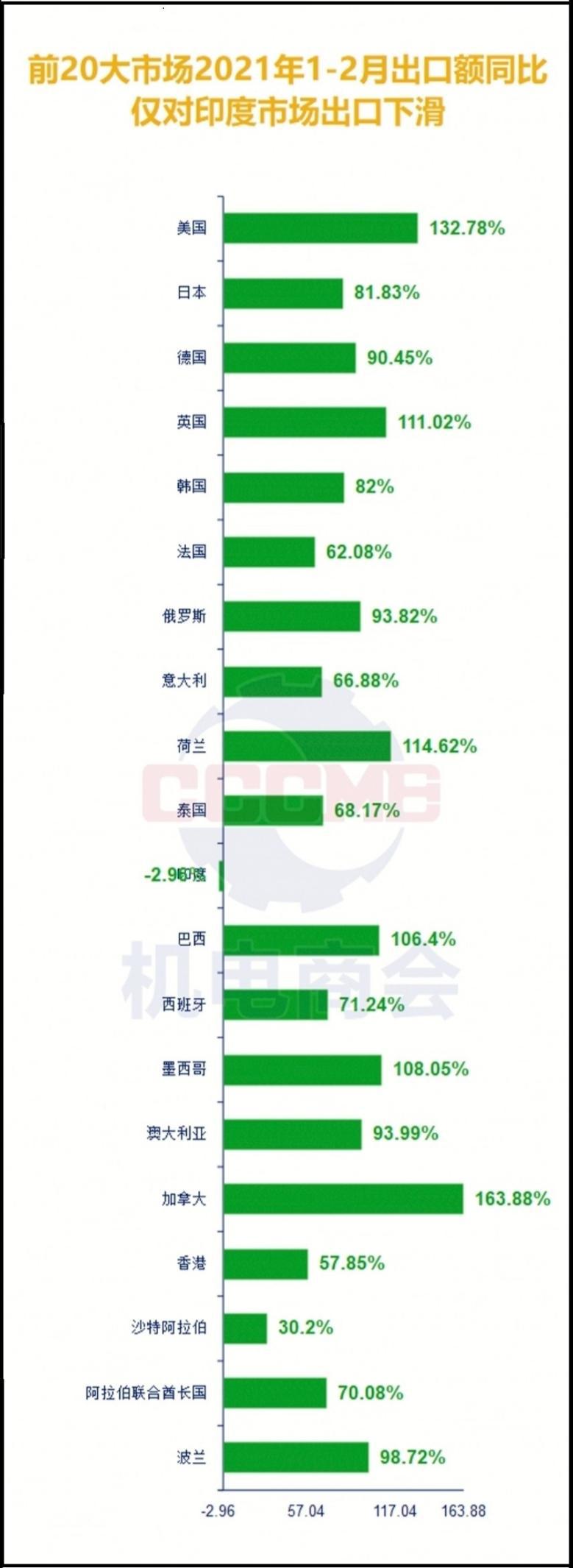 中国家电1-2月出口规模同比增长87.3% 呈现三大特点