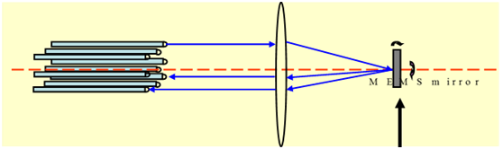 MEMS光开关的工作原理是什么?具有哪些优势?