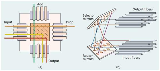 MEMS光开关的工作原理及应用