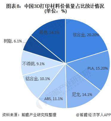 深度解析!一文详细了解2021年中国3D打印材料行业市场现状、竞争格局及发展趋势