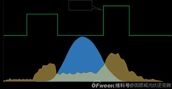 固德威:量身设计光伏储能系统