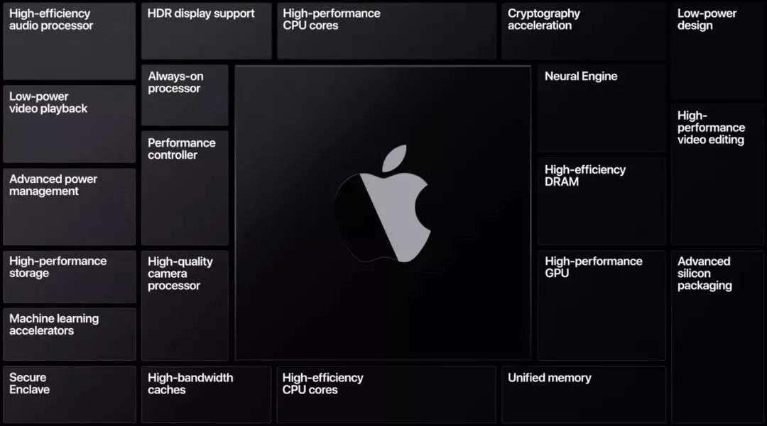 AI芯天下丨分析丨踢开英特尔,把M1进到iPad,苹果要做自研芯片大一统?