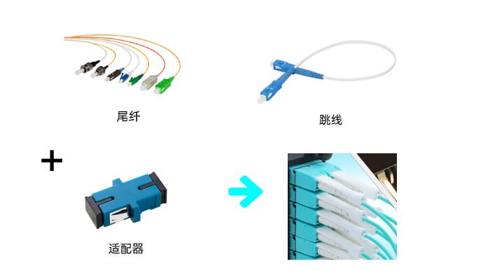 一秒知道光纤、光缆、跳线、尾纤、连接器类型