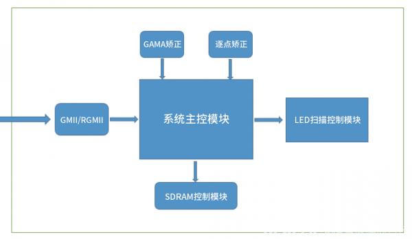 【技术分享】FPGA在LED显示上的应用