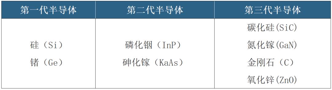 AI芯天下丨产业丨韩国产业崛起启示录:三星发力第三代半导体