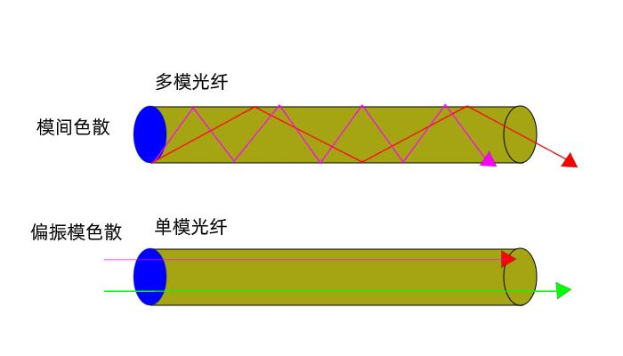 光纤光缆基础知识二十问