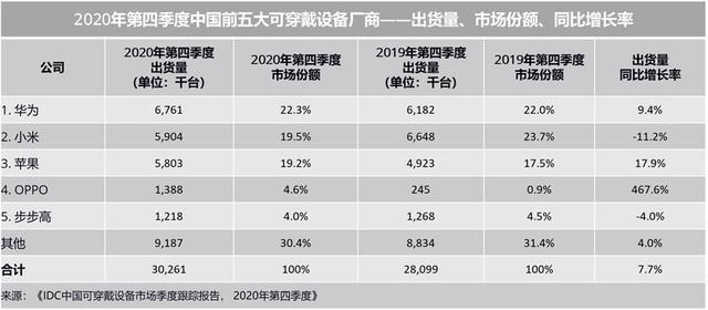 小米继在国内穿戴设备市场败给华为之后,又在全球市场败给三星