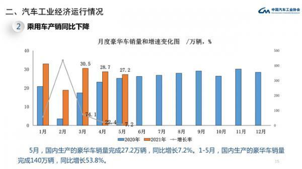 5月乘用车销量同环比均降 轿车销量微增