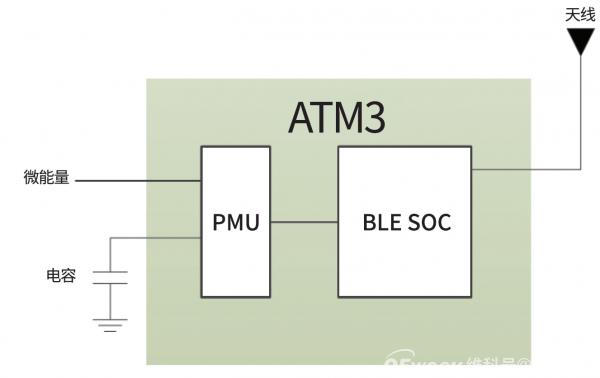 【技术分享】电子产品无电池化方案
