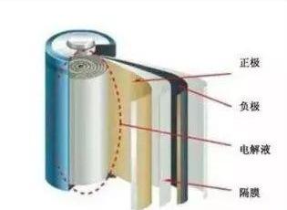 一氧化碳传感器和可燃气体传感器助力解决电动车起火隐患