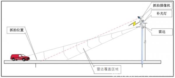 平板型测速雷达在交通卡口测速抓拍中的应用