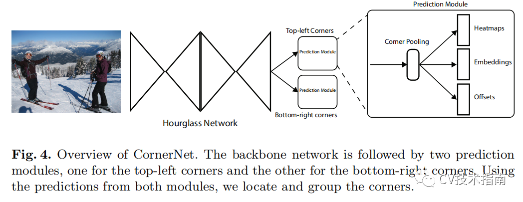 经典论文系列 | 目标检测--CornerNet & 又名 anchor boxes的缺陷