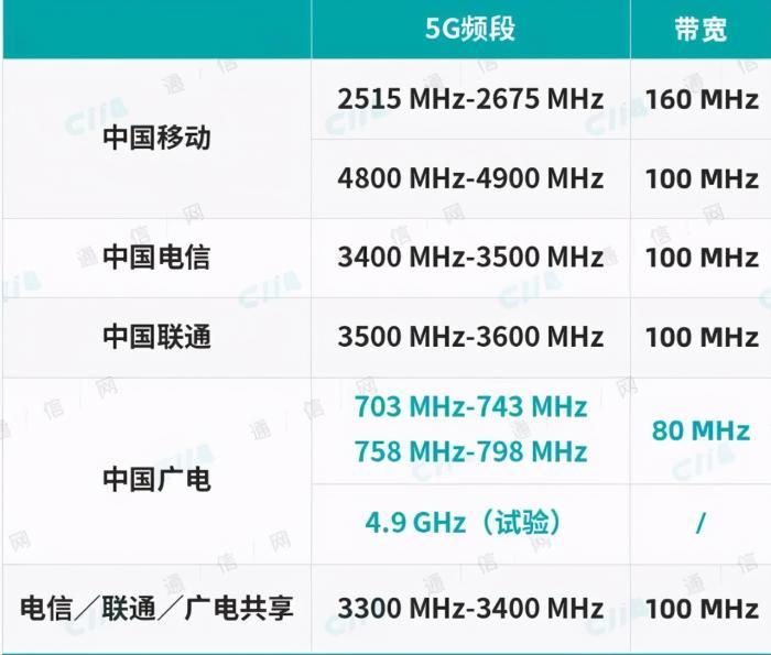 新的5G基站启动建设,现有的3亿5G手机,面临淘汰?