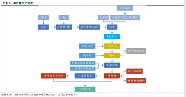 """新材料情报NMT   行业报告   碳纤维:行业""""黑金""""国产化替代提速"""