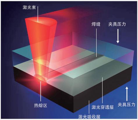激光锡焊机在电子组装工艺应用的挑战