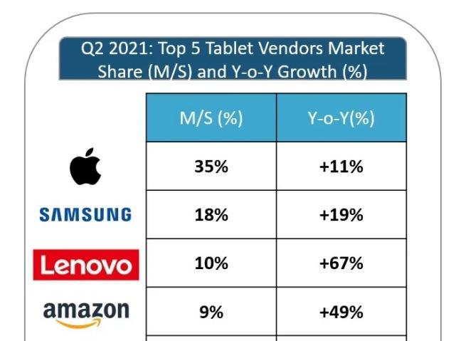 苹果或推低价iPad,进一步争取中端消费者,碾压安卓平板
