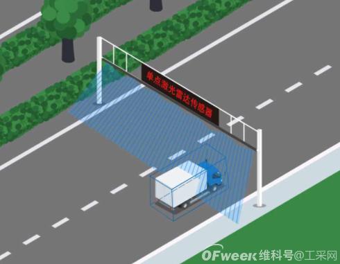 激光雷达传感器在车辆限高应用中的解决方案