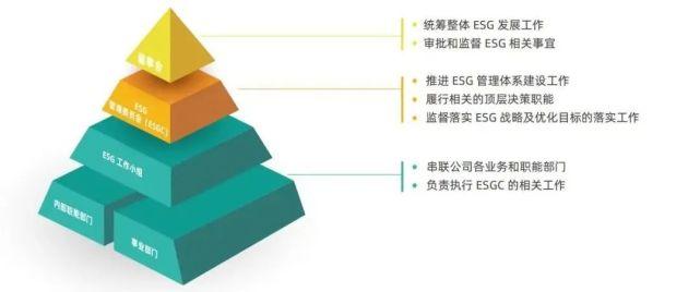 """用ESG重塑""""闲置""""价值"""
