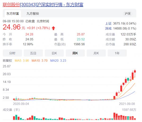 新材料情报NMT   资本   联创股份:因何成就今年A股首只8倍股?