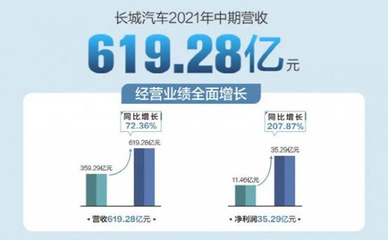 长城汽车领衔中国自主品牌智能驾驶第一梯队,毫末智行辅助驾驶持续发力