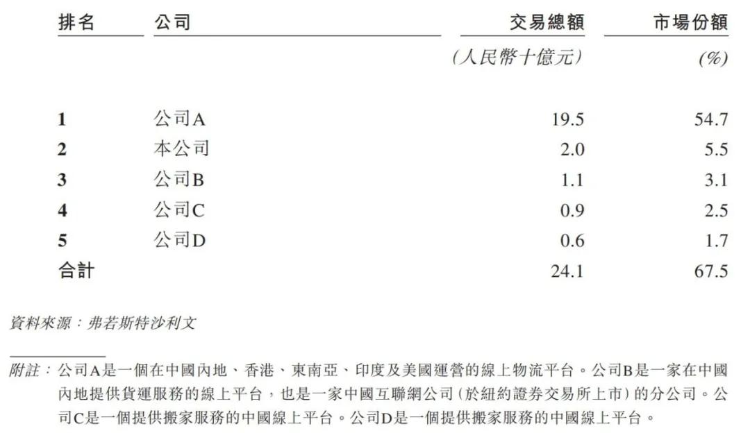 快狗打车赴港IPO:营销补贴居高不下,高抽佣率或难维系