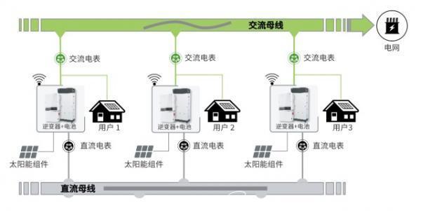 光伏储能 | 直流供电,未来可期?