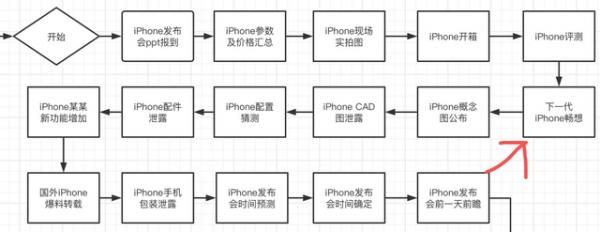 iPhone 14传来最新消息,iPhone 13瞬间不香了!