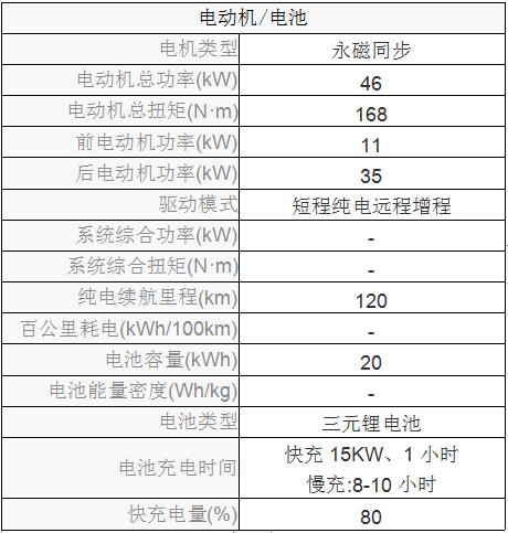 短程双电机四驱纯的带发电功能电动车是如何刺激汽车消费--光液之二十一