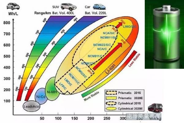 电池车、燃油车、混动车谁将胜出?交通能源的能量密度误区