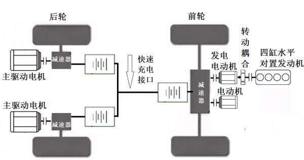 走出车辆设计的误区,降低对车载电池能量密度的期望