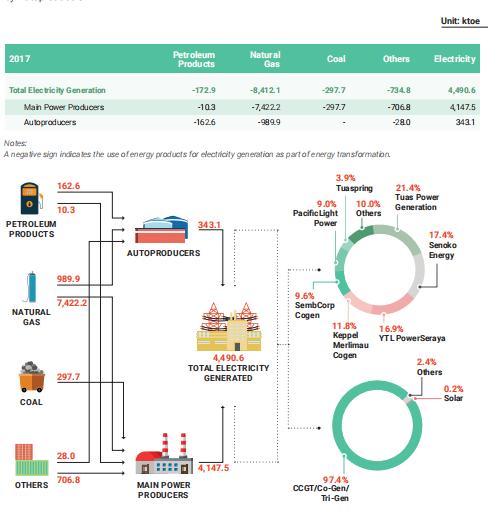 新加坡无法实现能源独立,佛山市可以实现电力自足