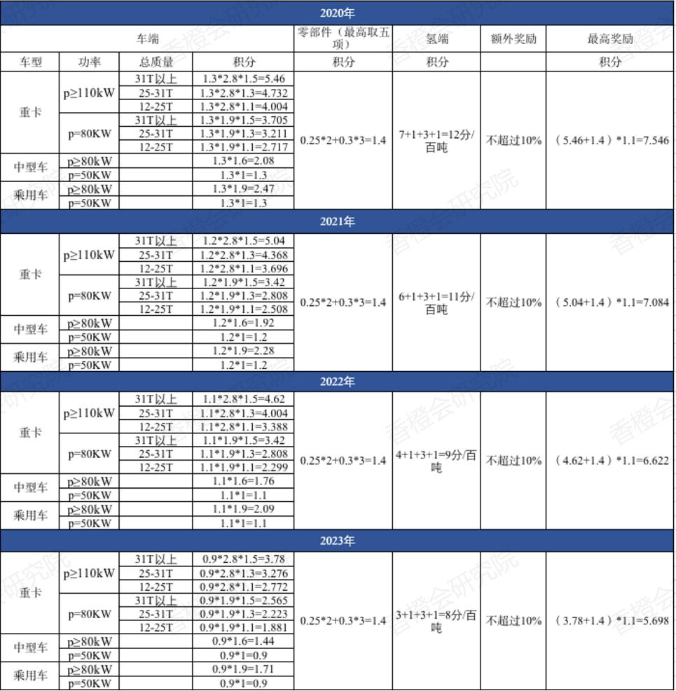 """《【天富h5登录】氢能""""以奖代补"""":城市群组队会否出现""""抱大腿""""现象》"""