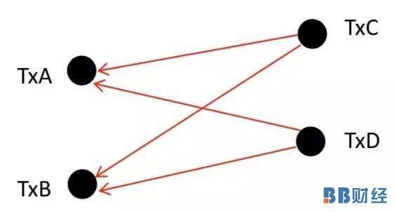 有向无环图(DAG)技术:超越区块链的分布式账本——BB财经