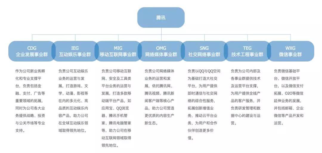 重磅!腾讯组织结构大调整,除了战略解读还得窥见这些产业机遇