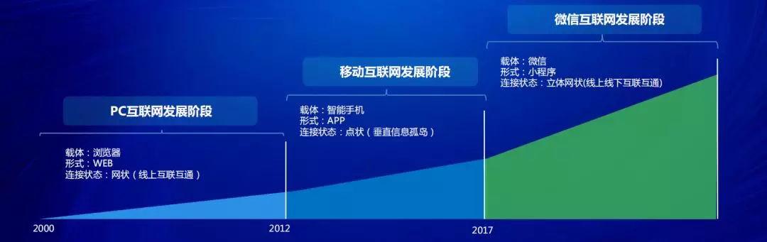 小程序电商盈利至少5年,企业效劳途径C位出道