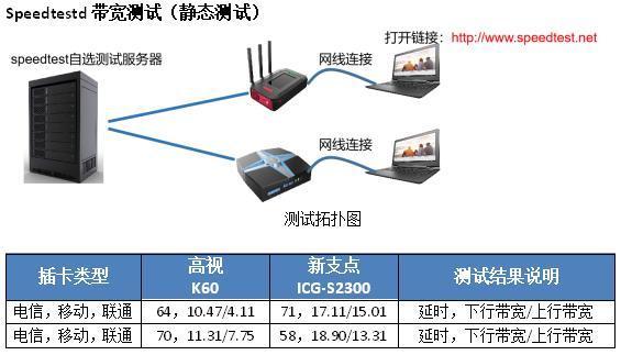 4G背包评测,高视与新支点ICG多卡聚合路由器谁更胜一筹