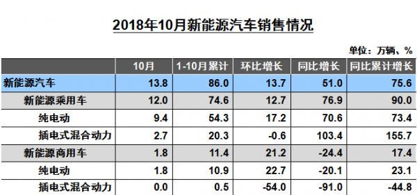 10月商用车产销数据发布:同比销量下降