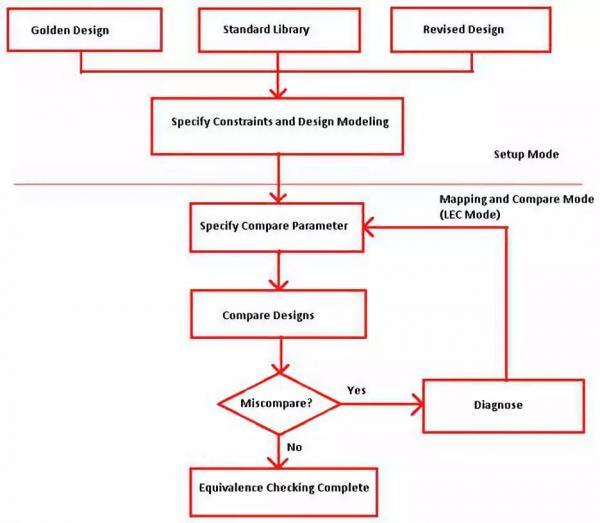 AI芯天下丨LEC在IC设计中的重要意义