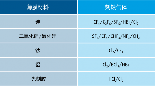AI芯天下丨引发日韩半导体之争的氟化氢的到底有多重要