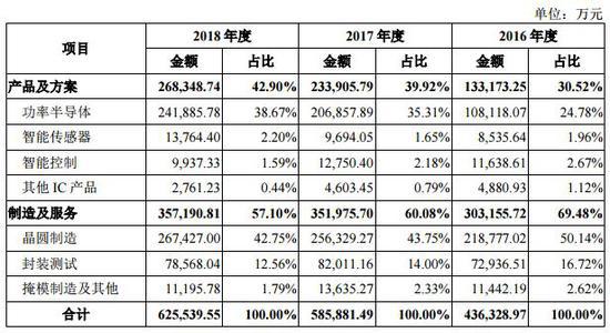 Ai芯天下丨资本丨科创红筹华润微电子,持续发力高端传感器市场