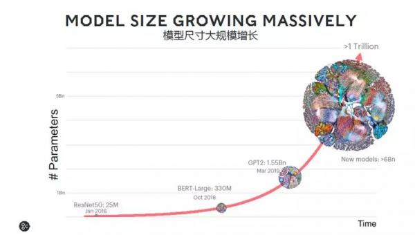 Ai芯天下丨公司丨算力+带宽需求攀升,Graphcore全力以赴全新架构AI芯片