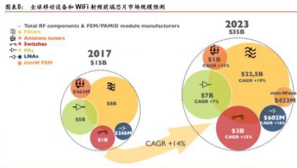 AI芯天下丨深度丨揭秘5G芯片之王,射频芯片如何成为国产替代的曙光