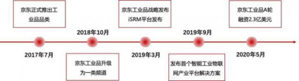 AI芯天下丨资本丨除了京东,刘强东手里的4个独角兽等待IPO大丰收