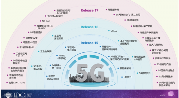 "AI芯天下丨趋势丨R16标准冻结:5G从""能用""到""好用""的标志"