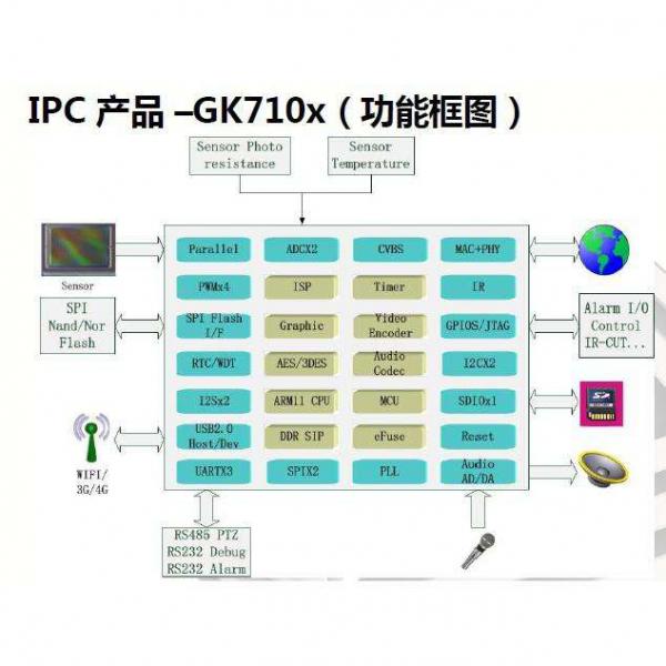 AI芯天下丨深度丨百舸争流,国内IPC SoC市场将走向何方