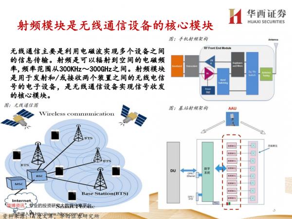 AI芯天下丨报告丨《射频芯片国产替代机会报告》:射频PA革新不止,万物互联无限