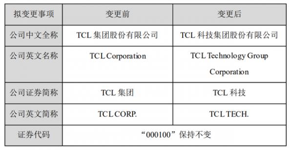 AI芯天下丨资本丨TCL撒网半导体显示、芯片和AI等领域求突破