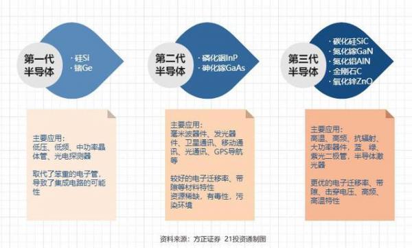 "AI芯天下丨政策丨第三代半导体产业或将写入""十四五""规划"