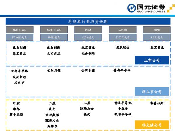 AI芯天下丨报告丨《存储芯片投资地图》:市场发展与商业并购沙盘重演